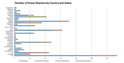 Reaktory energetyczne według krajów