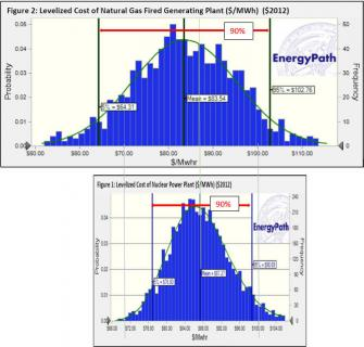 W perspektywie 60 lat koszty energetyki jądrowej będą prawdopodobnie nieco wyższe, ale stabilniejsze. Dla gazu zakres niepewności jest szerszy