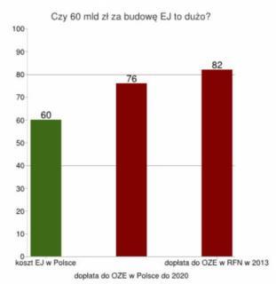 Koszt budowy EJ w Polsce vs. dopłaty do OZE w Polsce i RFN
