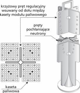 Krzyżowe pręty regulacyjne są od dołu wsuwane między kasety paliwowe
