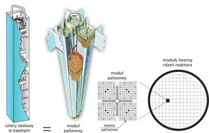 Rdzeń reaktora BWR wypełniają czterokasetowe zestawy paliwowe