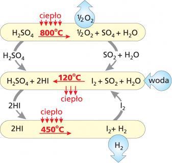 Produkcja wodoru w cyklu siarkowo-jodowym