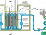 Przekrój reaktora RBMK