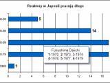 Większość japońskich reaktorów ma po kilkadziesiąt lat
